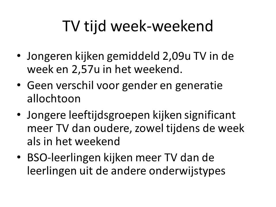 TV tijd week-weekend Jongeren kijken gemiddeld 2,09u TV in de week en 2,57u in het weekend. Geen verschil voor gender en generatie allochtoon Jongere