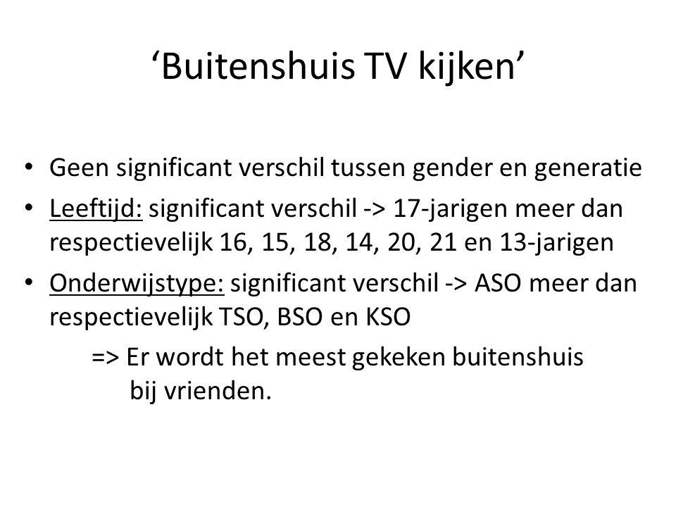 'Buitenshuis TV kijken' Geen significant verschil tussen gender en generatie Leeftijd: significant verschil -> 17-jarigen meer dan respectievelijk 16,