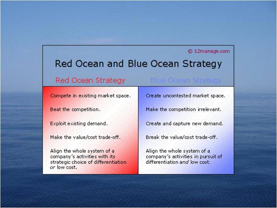 (Deel 1) De blauwe oceaan Kernwoord: Waarde-Innovatie: – Het gelijktijdig streven naar waardetoevoeging (differentiatie) en lage kosten Middels het actiekader: – Afzwakken – Schrappen – Creëren (waarde-inovatie) – Versterken Op basis van het Strategieplaatje