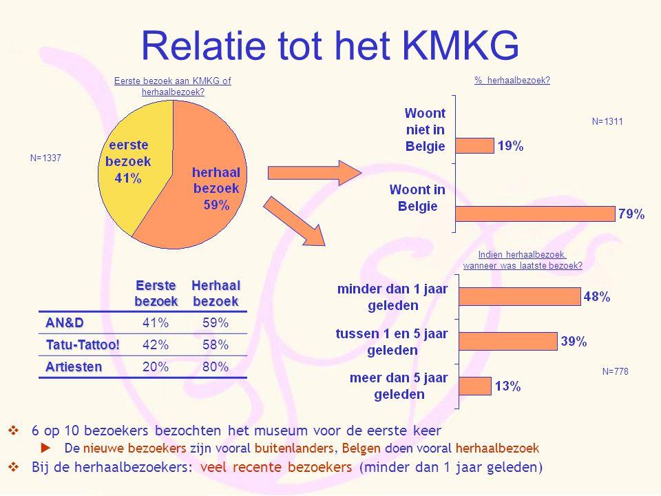 Eerste bezoek Herhaal bezoek AN&D41%59% Tatu-Tattoo!42%58% Artiesten20%80%  6 op 10 bezoekers bezochten het museum voor de eerste keer  De nieuwe bezoekers zijn vooral buitenlanders, Belgen doen vooral herhaalbezoek  Bij de herhaalbezoekers: veel recente bezoekers (minder dan 1 jaar geleden) N=1337 N=1311 N=778 Eerste bezoek aan KMKG of herhaalbezoek.