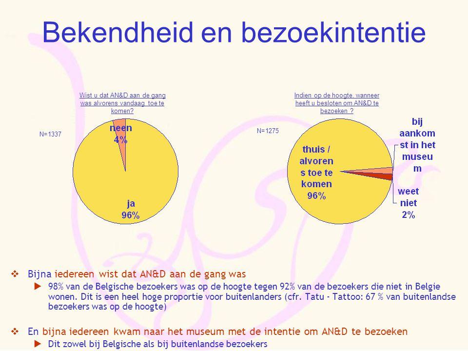 Bekendheid en bezoekintentie  Bijna iedereen wist dat AN&D aan de gang was  98% van de Belgische bezoekers was op de hoogte tegen 92% van de bezoekers die niet in Belgie wonen.