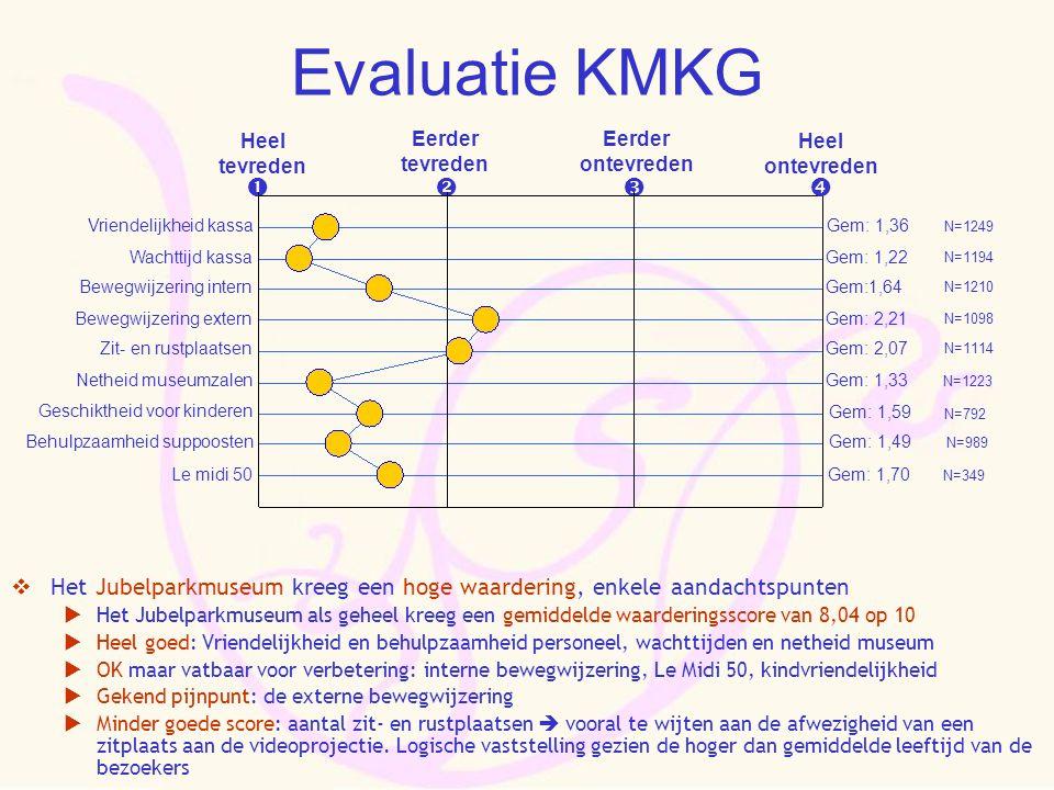 Evaluatie KMKG  Het Jubelparkmuseum kreeg een hoge waardering, enkele aandachtspunten  Het Jubelparkmuseum als geheel kreeg een gemiddelde waarderin