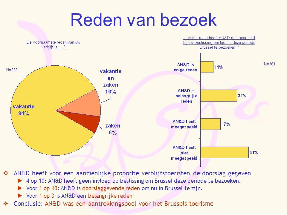 Reden van bezoek  AN&D heeft voor een aanzienlijke proportie verblijfstoeristen de doorslag gegeven  4 op 10: AN&D heeft geen invloed op beslissing om Brussel deze periode te bezoeken.