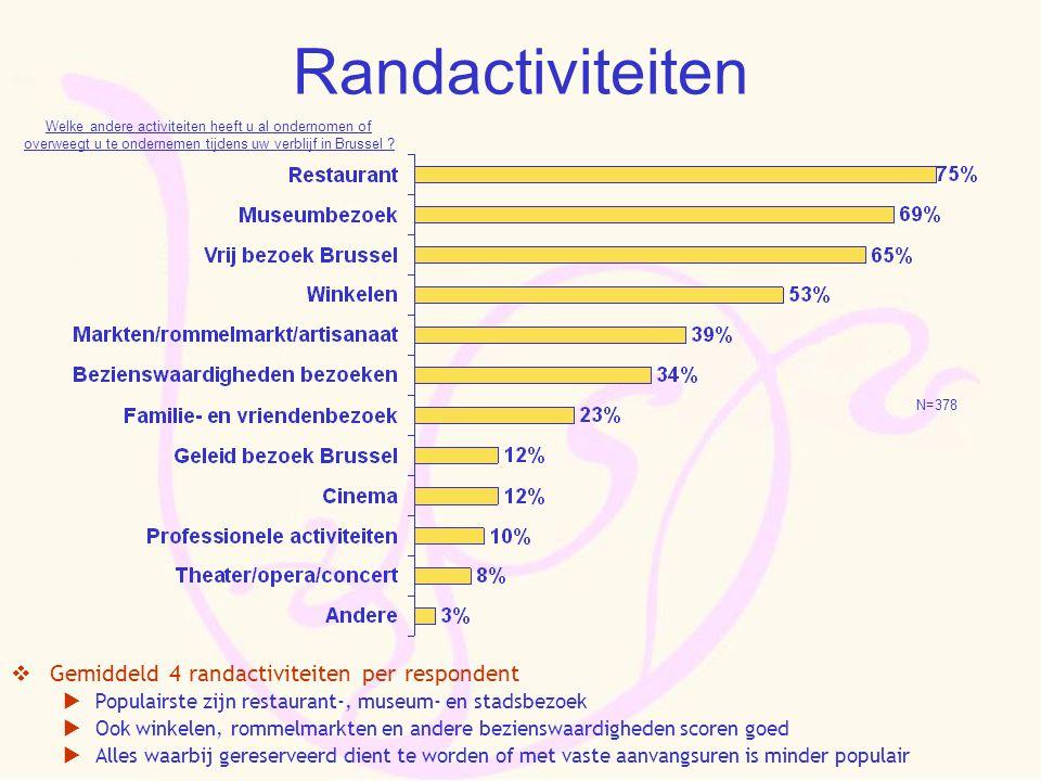 Randactiviteiten  Gemiddeld 4 randactiviteiten per respondent  Populairste zijn restaurant-, museum- en stadsbezoek  Ook winkelen, rommelmarkten en