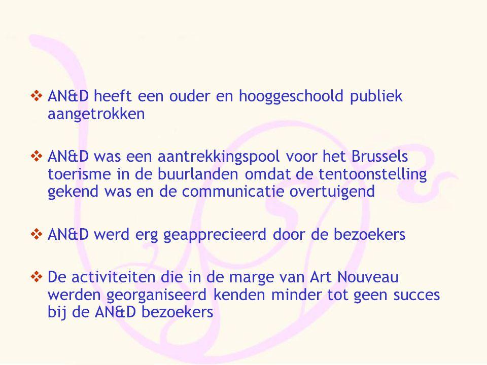  AN&D heeft een ouder en hooggeschoold publiek aangetrokken  AN&D was een aantrekkingspool voor het Brussels toerisme in de buurlanden omdat de tentoonstelling gekend was en de communicatie overtuigend  AN&D werd erg geapprecieerd door de bezoekers  De activiteiten die in de marge van Art Nouveau werden georganiseerd kenden minder tot geen succes bij de AN&D bezoekers