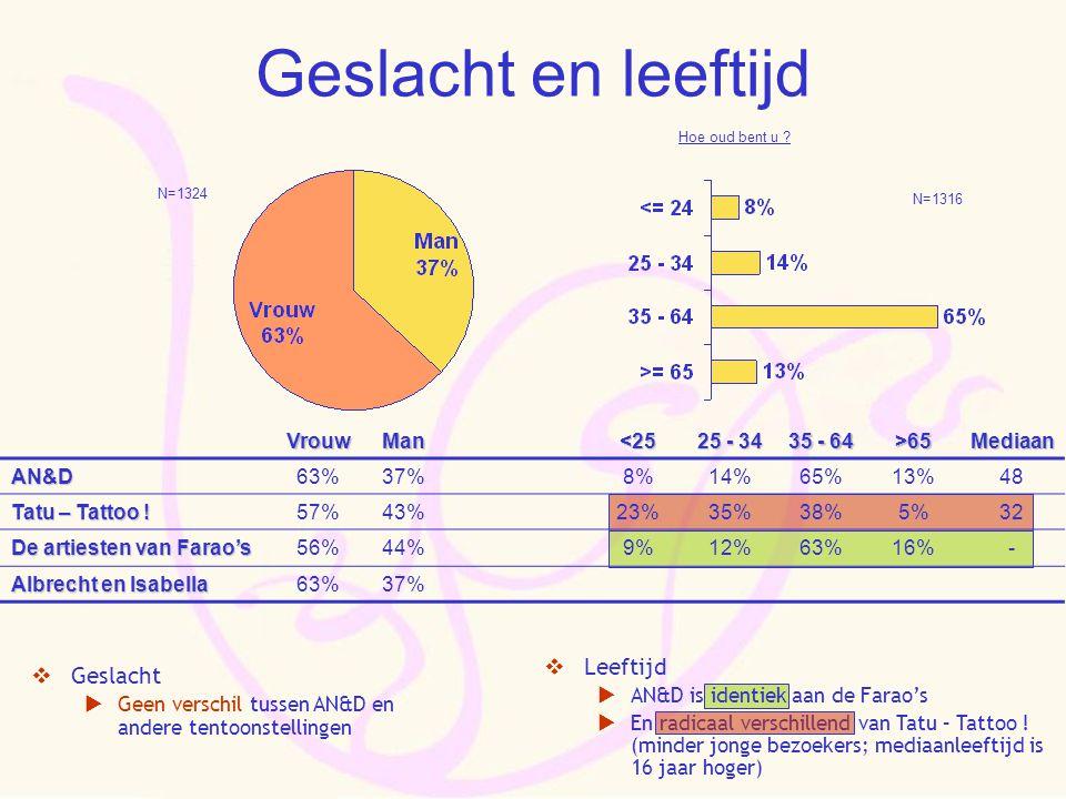 Geslacht en leeftijdVrouwMan<25 25 - 34 35 - 64 >65MediaanAN&D63%37%8%14%65%13%48 Tatu – Tattoo ! 57%43%23%35%38%5%32 De artiesten van Farao's 56%44%9