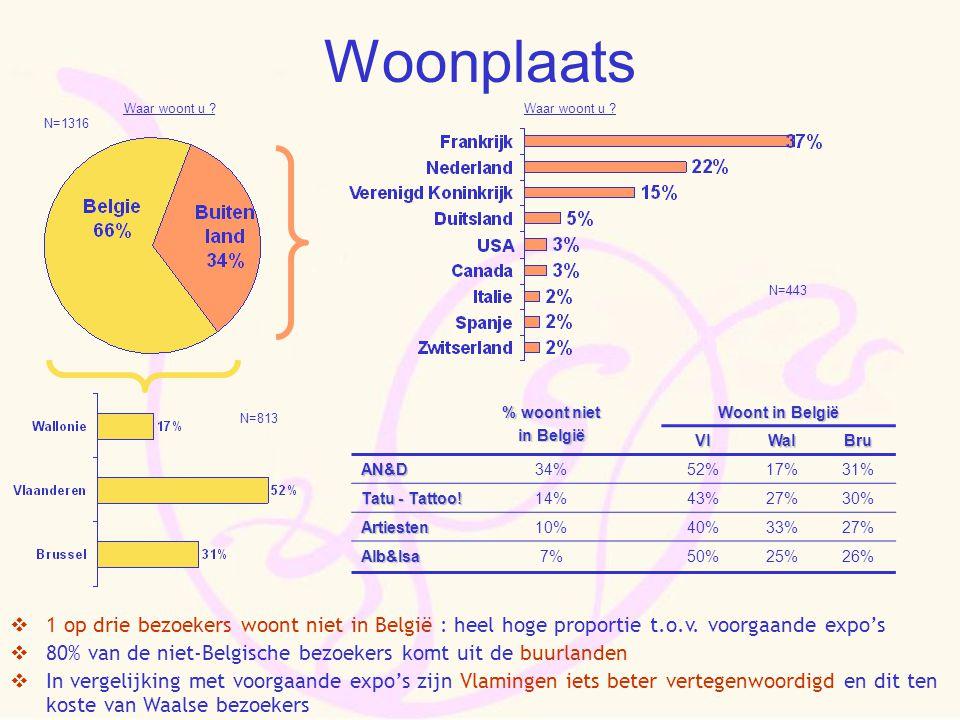 Woonplaats % woont niet in België Woont in België VlWalBru AN&D34%52%17%31% Tatu - Tattoo! 14%43%27%30% Artiesten10%40%33%27% Alb&Isa7%50%25%26%  1 o