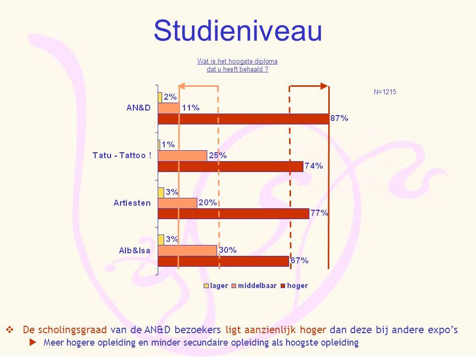 Studieniveau  De scholingsgraad van de AN&D bezoekers ligt aanzienlijk hoger dan deze bij andere expo's  Meer hogere opleiding en minder secundaire opleiding als hoogste opleiding N=1215 Wat is het hoogste diploma dat u heeft behaald