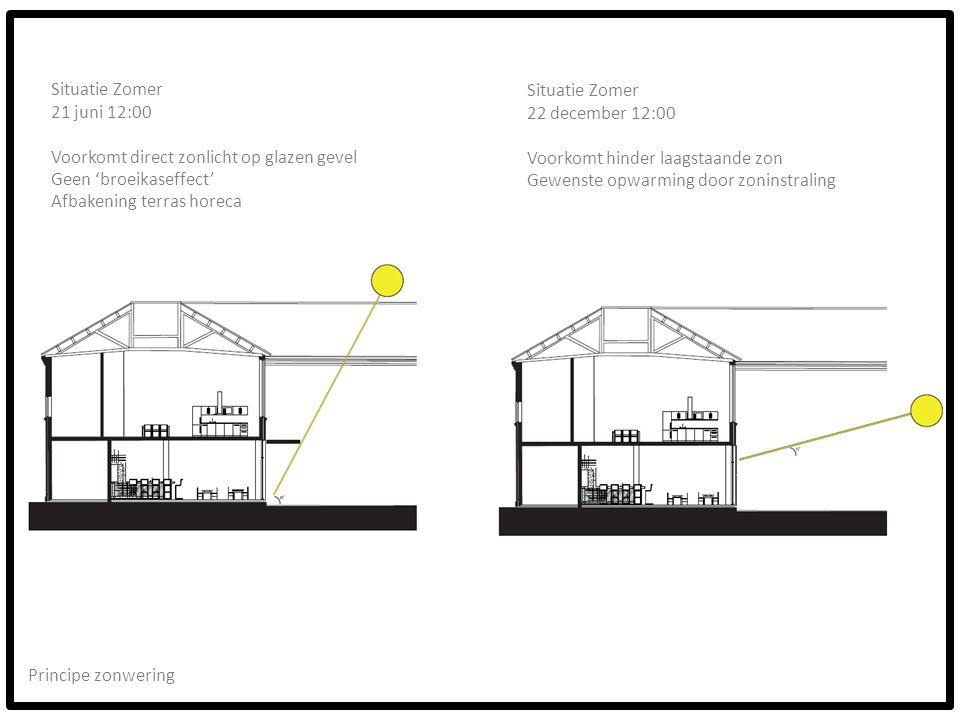 Principe zonwering Situatie Zomer 21 juni 12:00 Voorkomt direct zonlicht op glazen gevel Geen 'broeikaseffect' Afbakening terras horeca Situatie Zomer