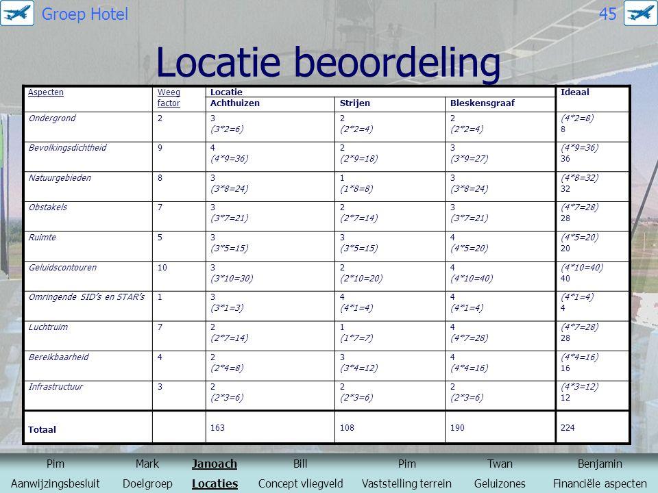 Locatie beoordeling AspectenWeeg factor LocatieIdeaal AchthuizenStrijenBleskensgraaf Ondergrond23 (3*2=6) 2 (2*2=4) 2 (2*2=4) (4*2=8) 8 Bevolkingsdich