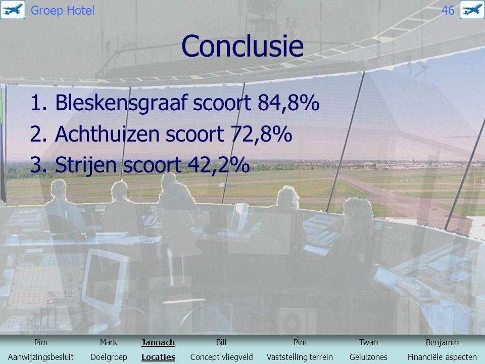 Conclusie 1. Bleskensgraaf scoort 84,8% 2. Achthuizen scoort 72,8% 3. Strijen scoort 42,2% PimMarkJanoachBillPimTwanBenjamin AanwijzingsbesluitDoelgro