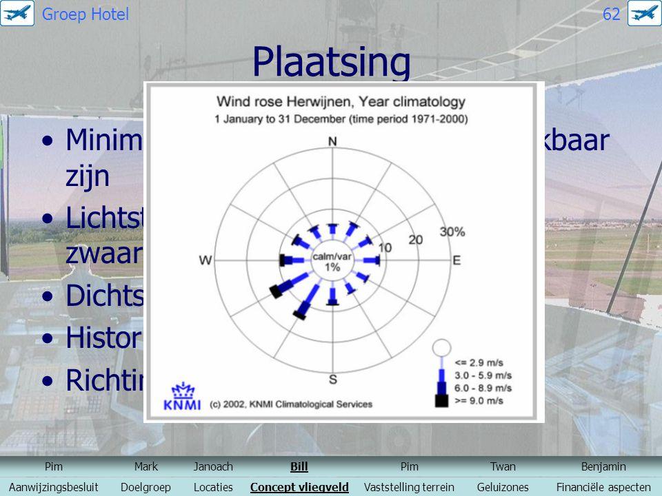 Plaatsing Minimaal 95% van alle gevallen bruikbaar zijn Lichtste vliegtuig (13 kts CWC) en zwaarste (25 kts CWC) Dichtstbijzijnde weerstation Historis