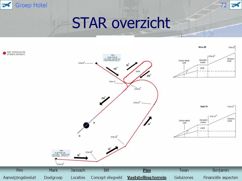 STAR overzicht PimMarkJanoachBillPimTwanBenjamin AanwijzingsbesluitDoelgroepLocatiesConcept vliegveldVaststelling terreinGeluizonesFinanciële aspecten