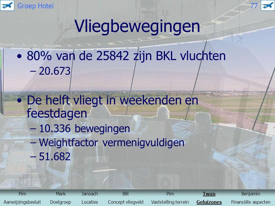 Vliegbewegingen 80% van de 25842 zijn BKL vluchten –20.673 De helft vliegt in weekenden en feestdagen –10.336 bewegingen –Weightfactor vermenigvuldige