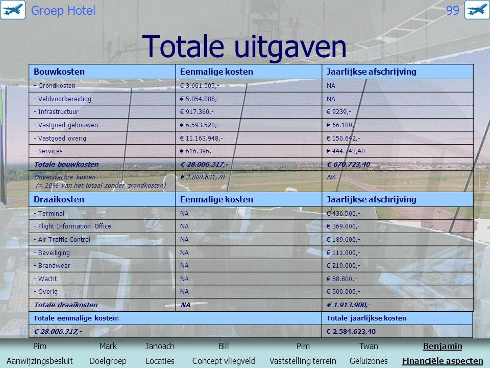 Totale uitgaven BouwkostenEenmalige kostenJaarlijkse afschrijving - Grondkosten€ 3.661.005,-NA - Veldvoorbereiding€ 5.054.088,-NA - Infrastructuur€ 91