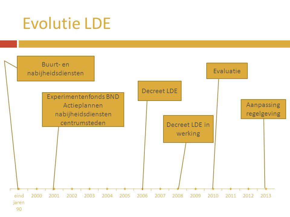 Evolutie LDE Buurt- en nabijheidsdiensten Decreet LDE Experimentenfonds BND Actieplannen nabijheidsdiensten centrumsteden Decreet LDE in werking Evalu
