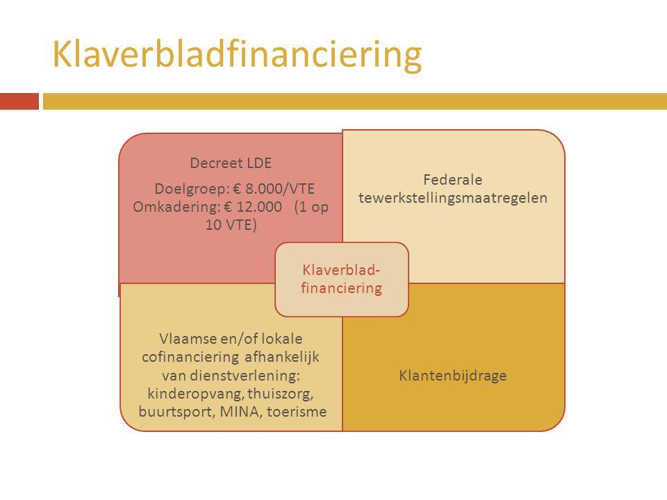 Klaverbladfinanciering Decreet LDE Doelgroep: € 8.000/VTE Omkadering: € 12.000 (1 op 10 VTE) Federale tewerkstellingsmaatregelen Vlaamse en/of lokale