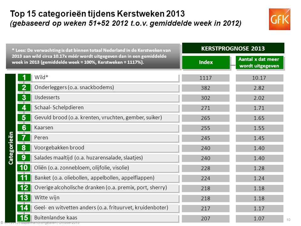 10 © GfK 2013 | Supermarktkengetallen | Oktober 2013 10.17 2.02 2.82 1117 302 382 KERSTPROGNOSE 2013 1.71271 Wild* IJsdesserts Onderleggers (o.a.