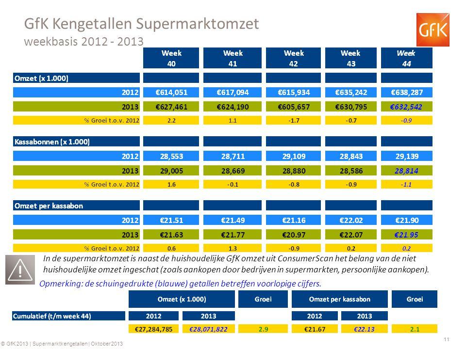 11 © GfK 2013 | Supermarktkengetallen | Oktober 2013 GfK Kengetallen Supermarktomzet weekbasis 2012 - 2013 Opmerking: de schuingedrukte (blauwe) getal