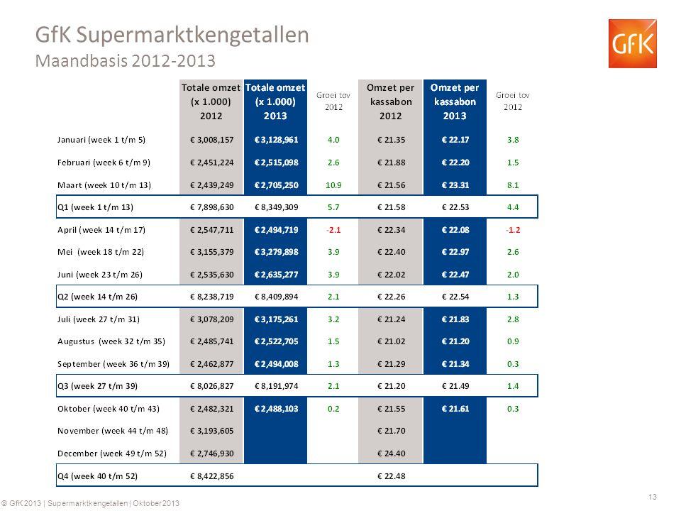 13 © GfK 2013 | Supermarktkengetallen | Oktober 2013 GfK Supermarktkengetallen Maandbasis 2012-2013
