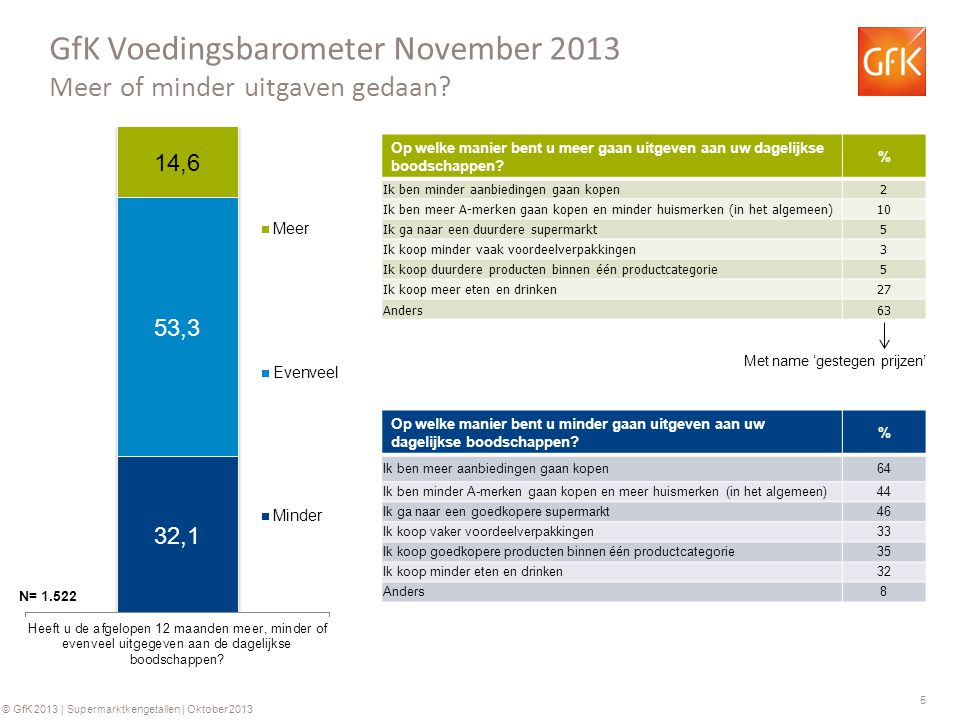 5 © GfK 2013 | Supermarktkengetallen | Oktober 2013 GfK Voedingsbarometer November 2013 Meer of minder uitgaven gedaan? N= 1.522 Op welke manier bent