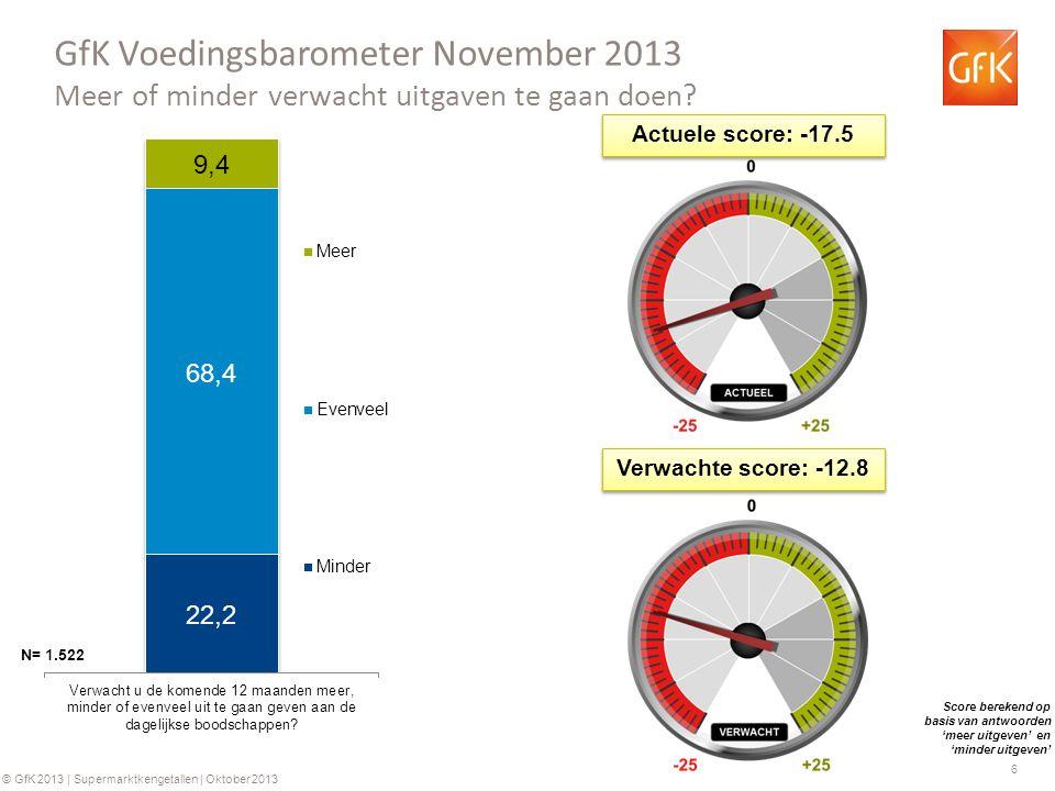 6 © GfK 2013 | Supermarktkengetallen | Oktober 2013 GfK Voedingsbarometer November 2013 Meer of minder verwacht uitgaven te gaan doen? N= 1.522 Actuel