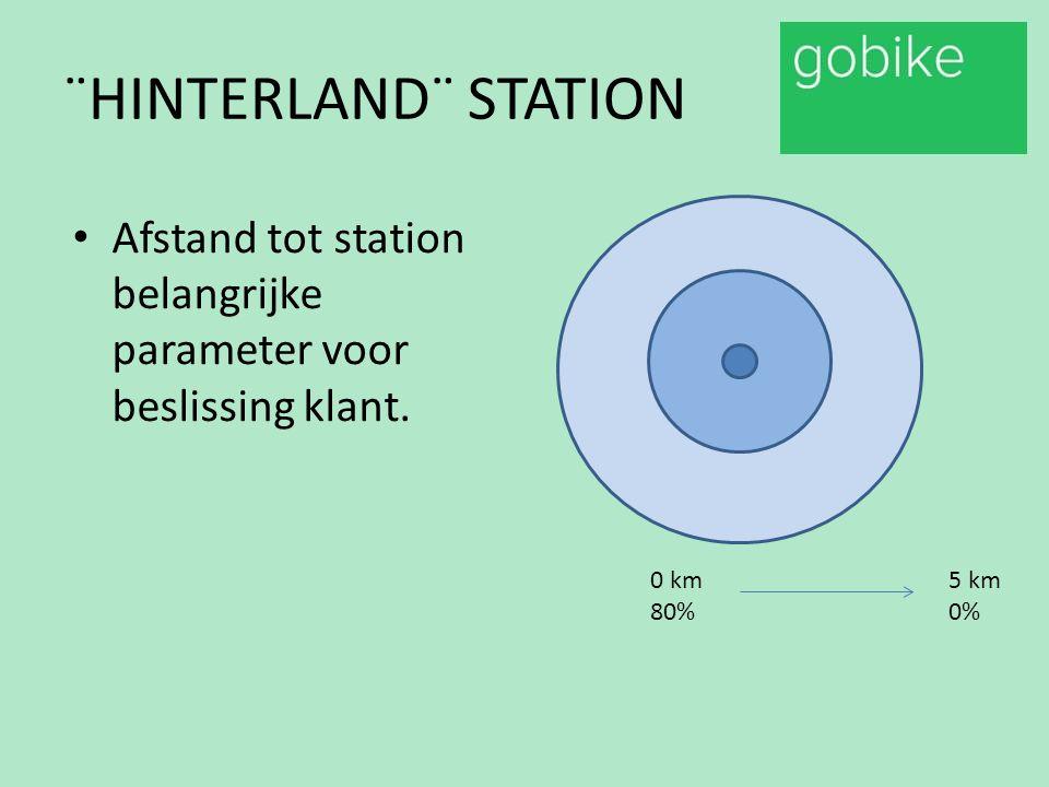 ¨HINTERLAND¨ STATION Afstand tot station belangrijke parameter voor beslissing klant. 0 km 80% 5 km 0%
