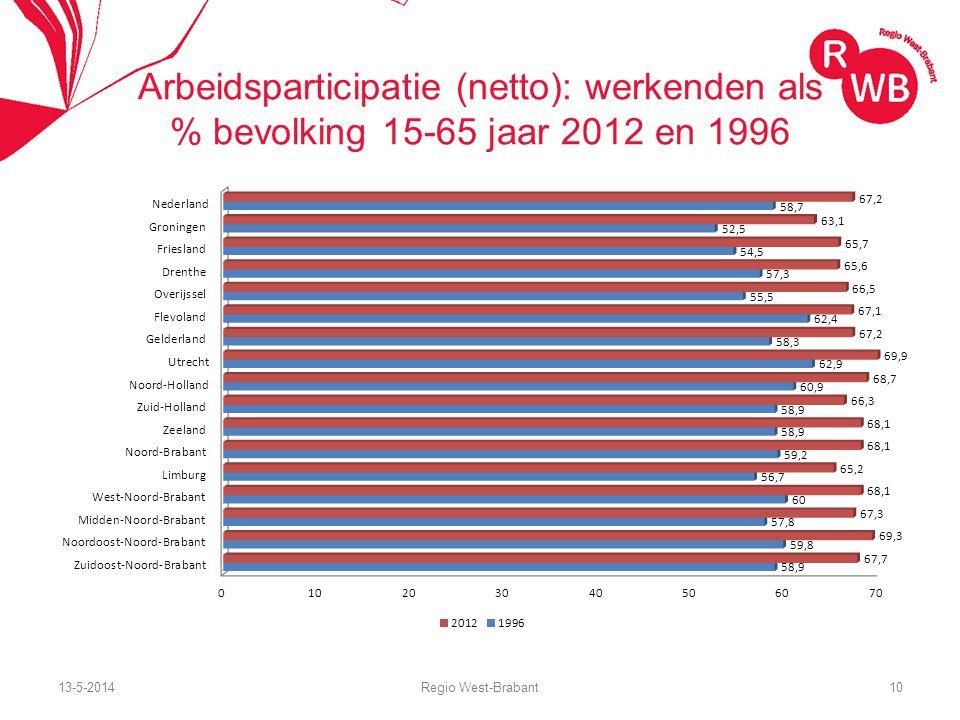 13-5-2014Regio West-Brabant10 Arbeidsparticipatie (netto): werkenden als % bevolking 15-65 jaar 2012 en 1996