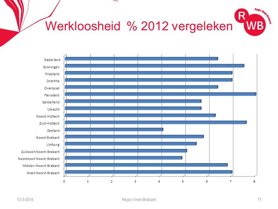 13-5-2014Regio West-Brabant11 Werkloosheid % 2012 vergeleken