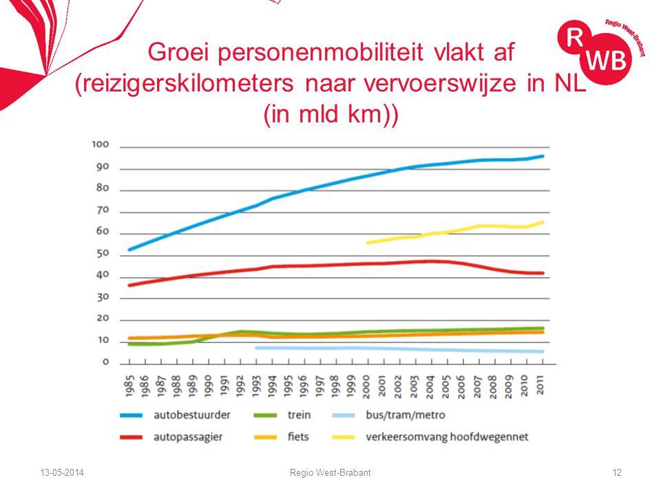 13-05-2014Regio West-Brabant12 Groei personenmobiliteit vlakt af (reizigerskilometers naar vervoerswijze in NL (in mld km))
