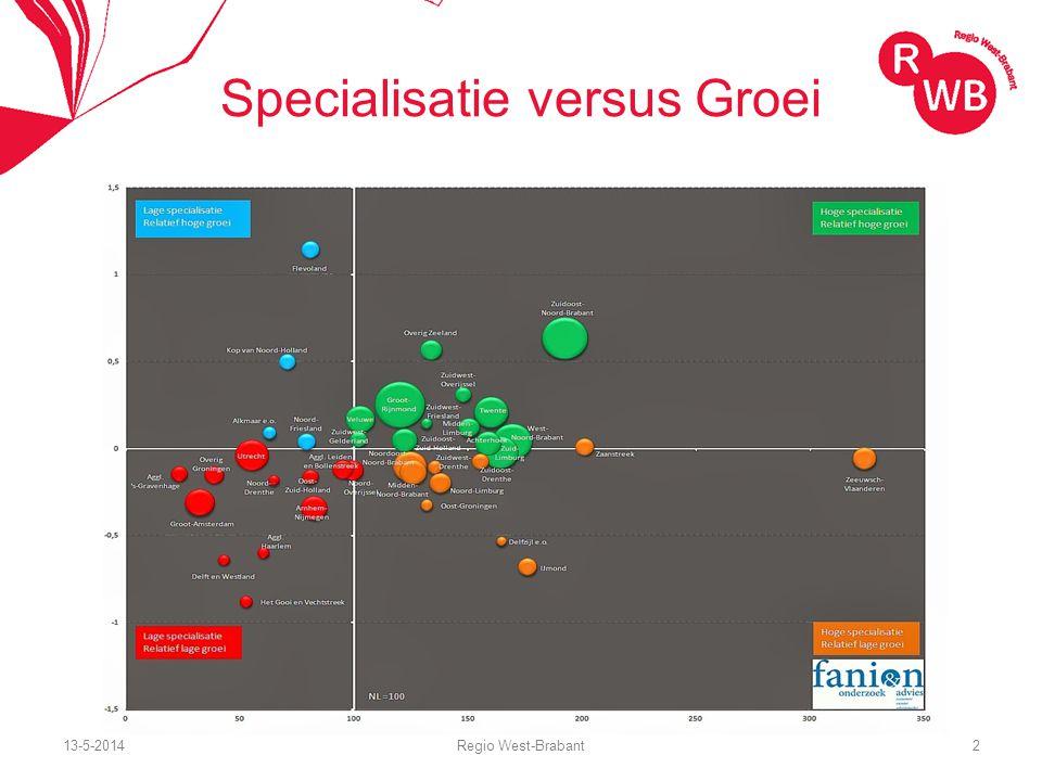 13-5-2014Regio West-Brabant3 Aandeel sectoren West-Brabant 200020202040 Industrie18,1%13,1%9,8% Groot/detailhandel19,3%19,8%20,1% Vervoer en Opslag5,9%6,3%5,9% Gezondheidszorg11,3%16,5%20,7% Onderwijs5,0%5,4%5,1% Zakelijke Dienstverlening 10,3%12,3%13,3%