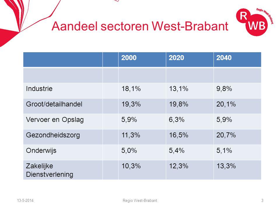 13-5-2014Regio West-Brabant4 Valueport: West & Midden-Brabant Toegevoegde waardeExportwaarde Agro & Food4.8608.276 Chemie1.5643.822 Energie379233 HTSM2.2605.346 Lifesciences132335 Logistiek2.276938 Tuinbouw778574 Water999513 Totaal topsectoren13.24820.038 Totaal WB34.213 (4 e van NL) Brainport / NO Brabant25.367 / 20.627 (totaal)19.915 / 13.234 (topsect.)