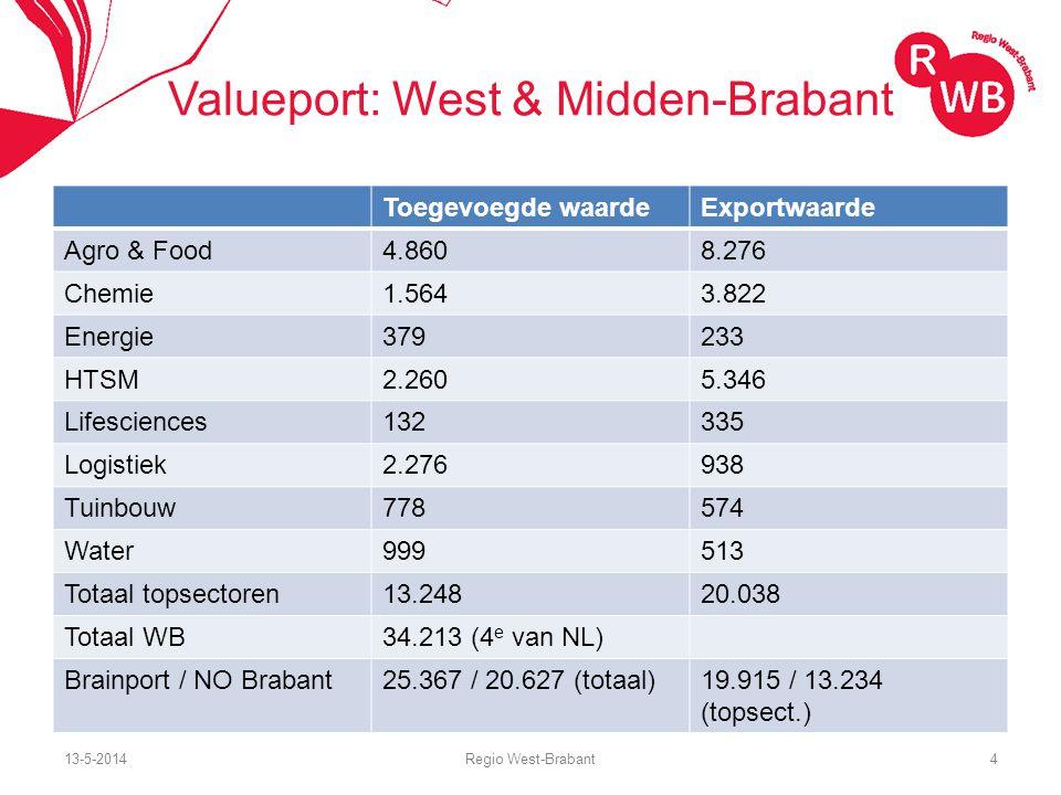 13-5-2014Regio West-Brabant15 Facts & Figures Vrijetijdseconomie Economische Impact Totale bestedingen in de vrijetijdssector in WB: € 1,4 miljard per jaar Uitgaven per vakantie per persoon per dag: WB: € 25,- en Brabant: € 27,-.