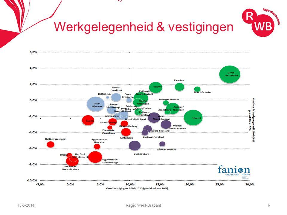 13-5-2014Regio West-Brabant6 Werkgelegenheid & vestigingen