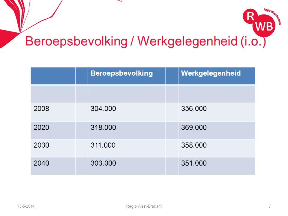 13-5-2014Regio West-Brabant8 Werkgelegenheid en beroepsbevolking