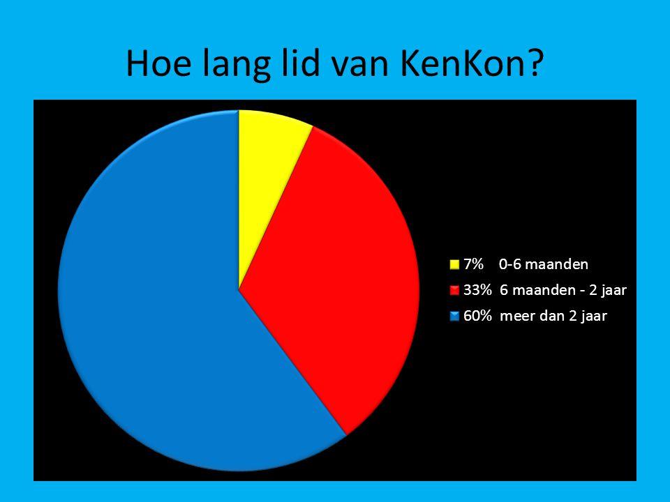 Hoe lang lid van KenKon