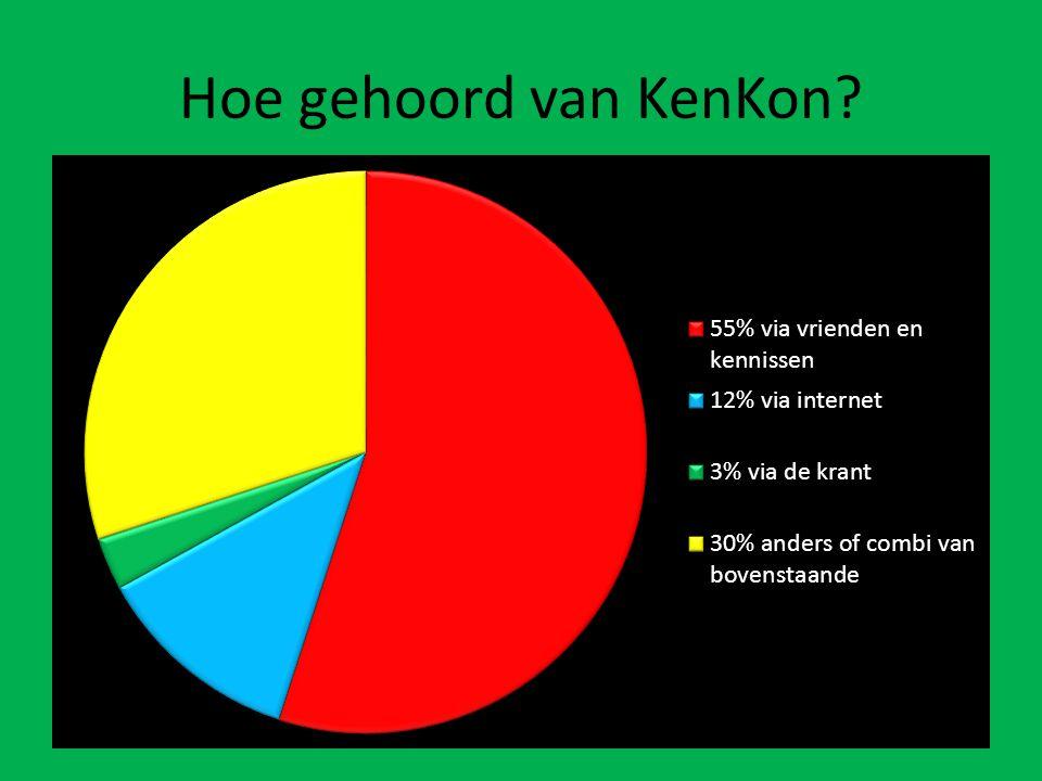 Hoe gehoord van KenKon