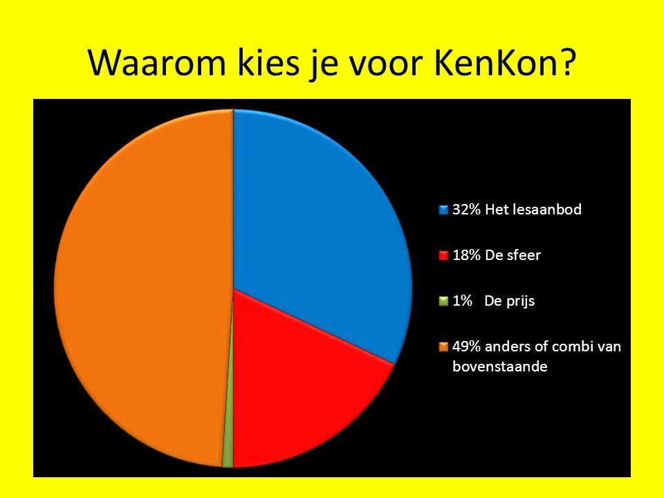 Bijdragen aan de groei van KenKon?