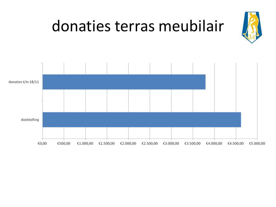 donaties terras meubilair