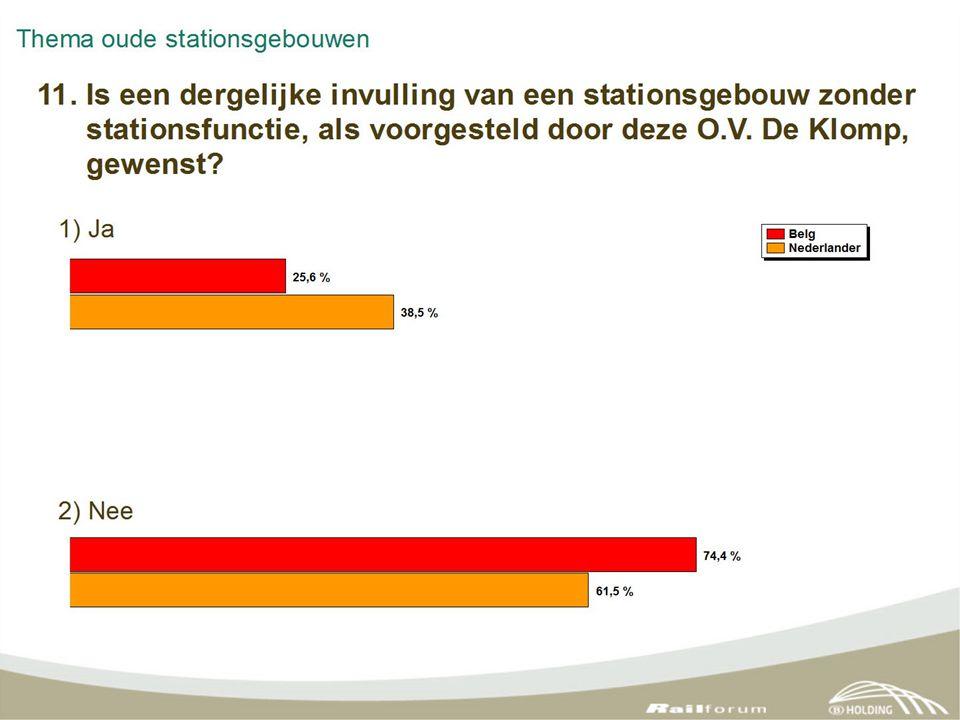 Bunde (Zuid-Limburg) voor en na de sloop van het stationsgebouw