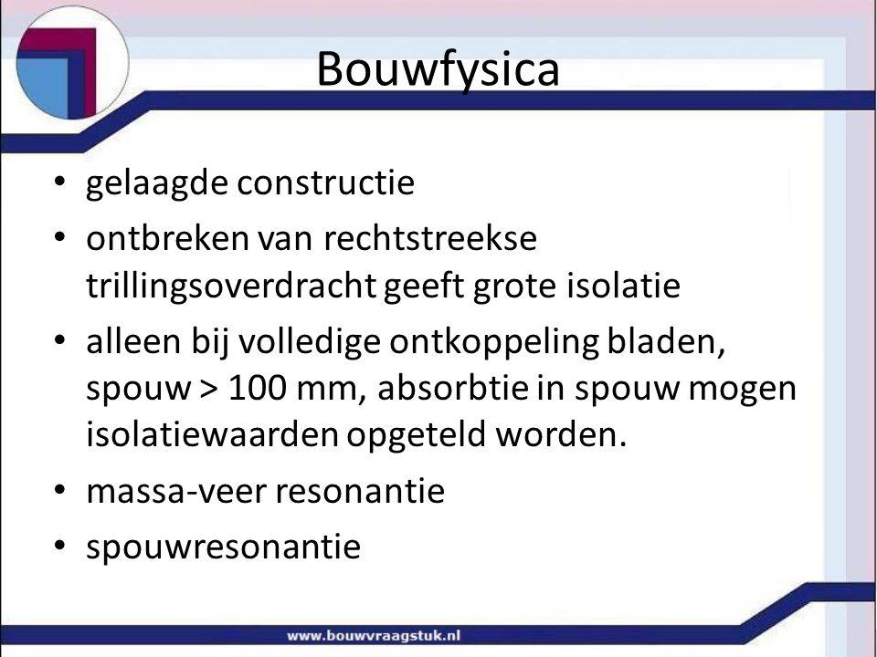 Bouwfysica spouwconstructie = massa-veer systeem geluidisolatie theoretisch tot 0 .