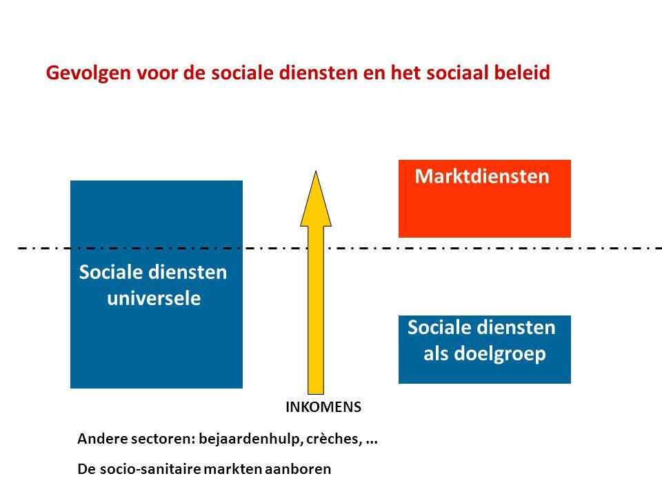 Gevolgen voor de sociale diensten en het sociaal beleid Sociale diensten universele Sociale diensten als doelgroep Marktdiensten INKOMENS Andere sectoren: bejaardenhulp, crèches,...