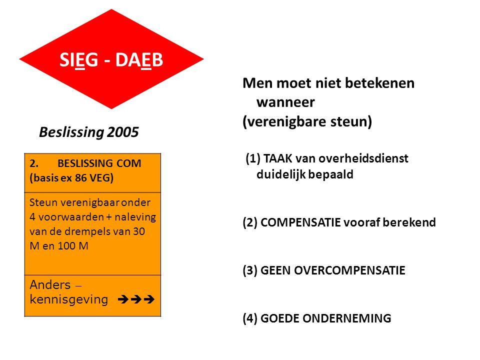 SIEG - DAEB Beslissing 2005 2.BESLISSING COM (basis ex 86 VEG) Steun verenigbaar onder 4 voorwaarden + naleving van de drempels van 30 M en 100 M Anders – kennisgeving  Men moet niet betekenen wanneer (verenigbare steun) (1) TAAK van overheidsdienst duidelijk bepaald (2) COMPENSATIE vooraf berekend (3) GEEN OVERCOMPENSATIE (4) GOEDE ONDERNEMING