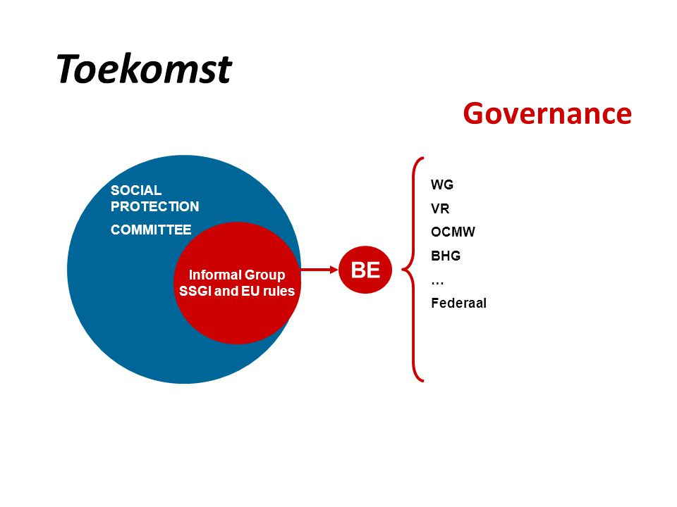 Toekomst Governance Informal Group SSGI and EU rules BE SOCIAL PROTECTION COMMITTEE WG VR OCMW BHG … Federaal