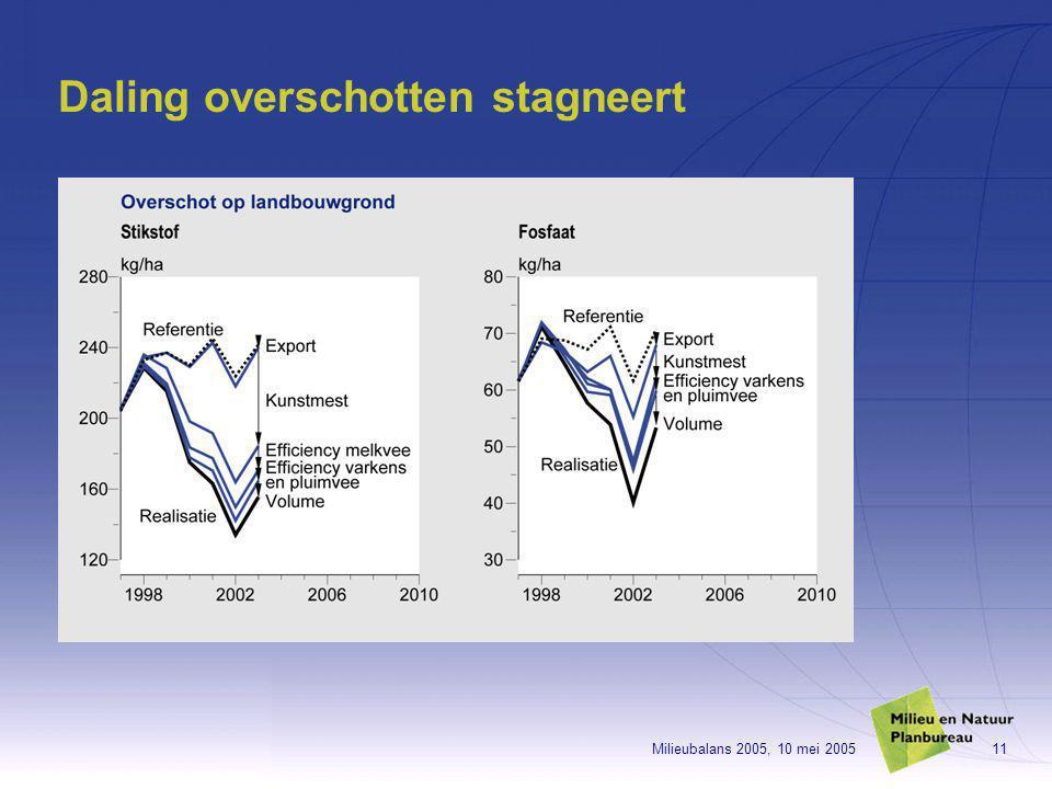 Milieubalans 2005, 10 mei 200511 Daling overschotten stagneert