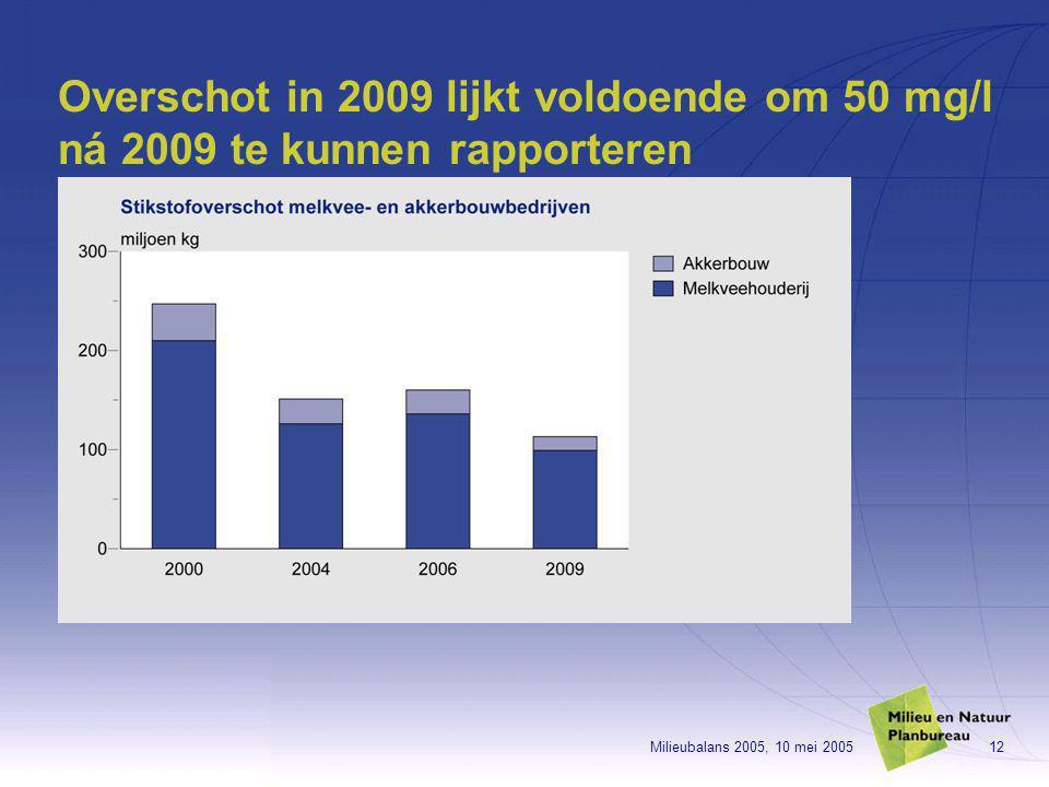 Milieubalans 2005, 10 mei 200512 Overschot in 2009 lijkt voldoende om 50 mg/l ná 2009 te kunnen rapporteren