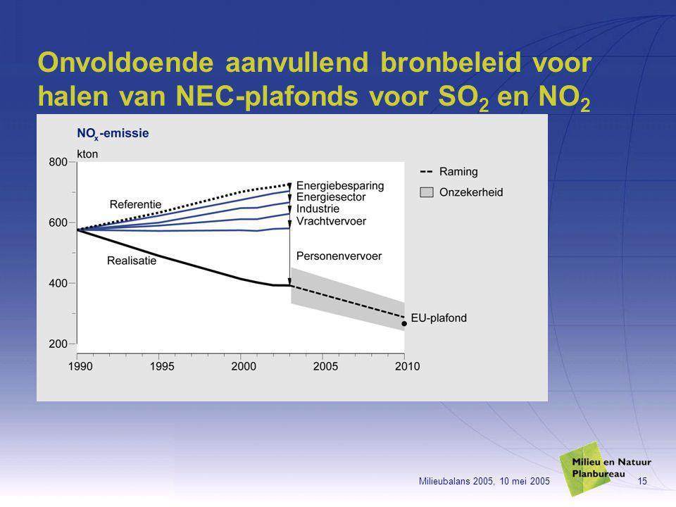 Milieubalans 2005, 10 mei 200515 Onvoldoende aanvullend bronbeleid voor halen van NEC-plafonds voor SO 2 en NO 2
