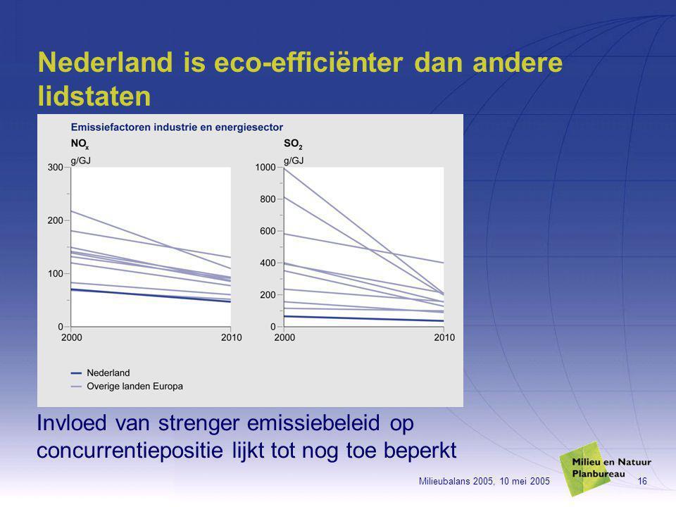 Milieubalans 2005, 10 mei 200516 Nederland is eco-efficiënter dan andere lidstaten Invloed van strenger emissiebeleid op concurrentiepositie lijkt tot nog toe beperkt