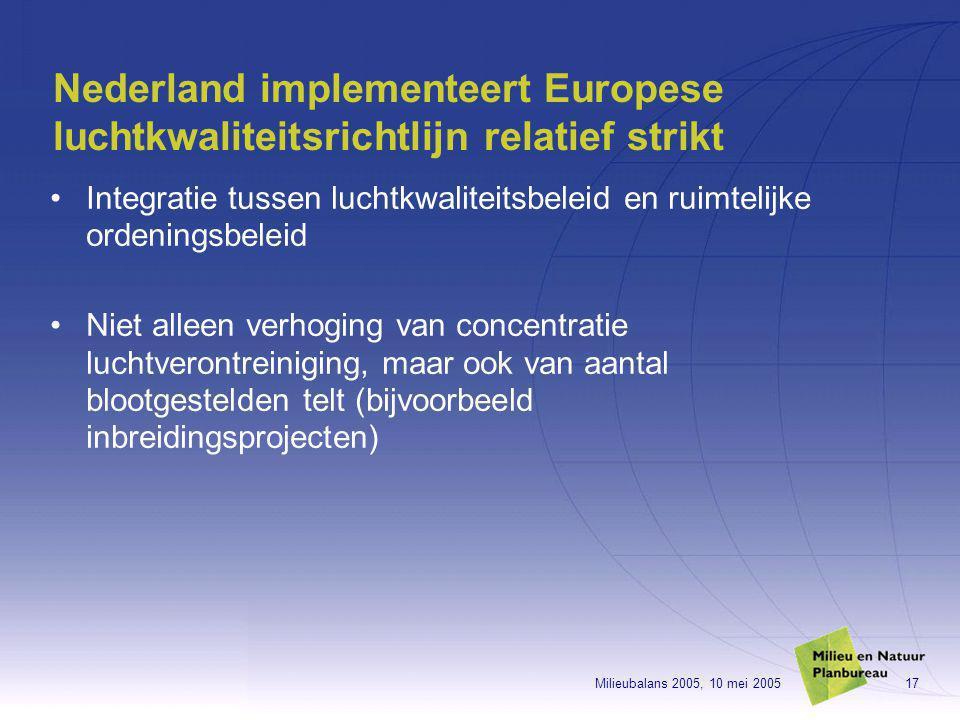 Milieubalans 2005, 10 mei 200517 Nederland implementeert Europese luchtkwaliteitsrichtlijn relatief strikt Integratie tussen luchtkwaliteitsbeleid en ruimtelijke ordeningsbeleid Niet alleen verhoging van concentratie luchtverontreiniging, maar ook van aantal blootgestelden telt (bijvoorbeeld inbreidingsprojecten)