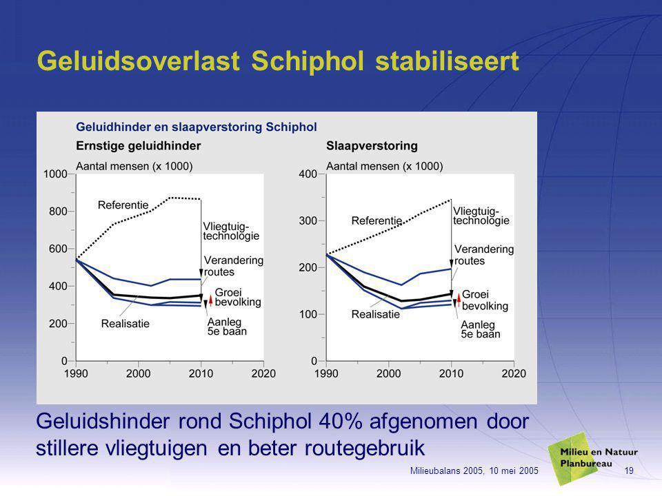 Milieubalans 2005, 10 mei 200519 Geluidsoverlast Schiphol stabiliseert Geluidshinder rond Schiphol 40% afgenomen door stillere vliegtuigen en beter routegebruik
